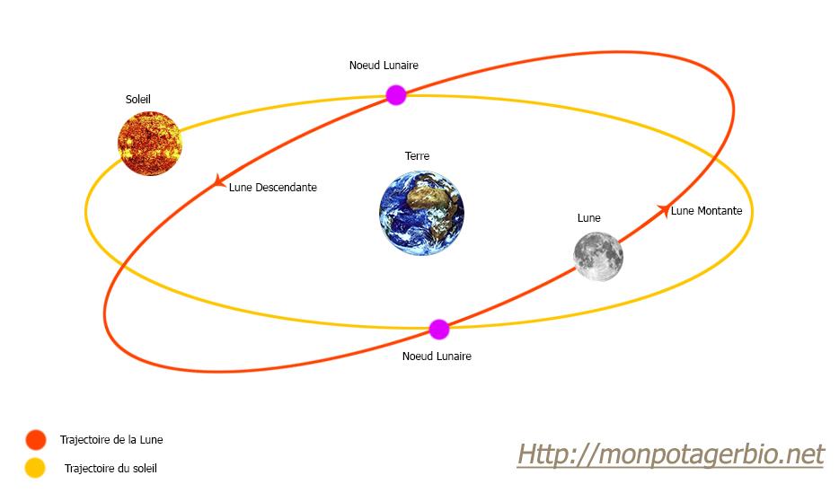 trajectoire lune